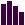 Enredadera, estadísticas de uso hasta 2008
